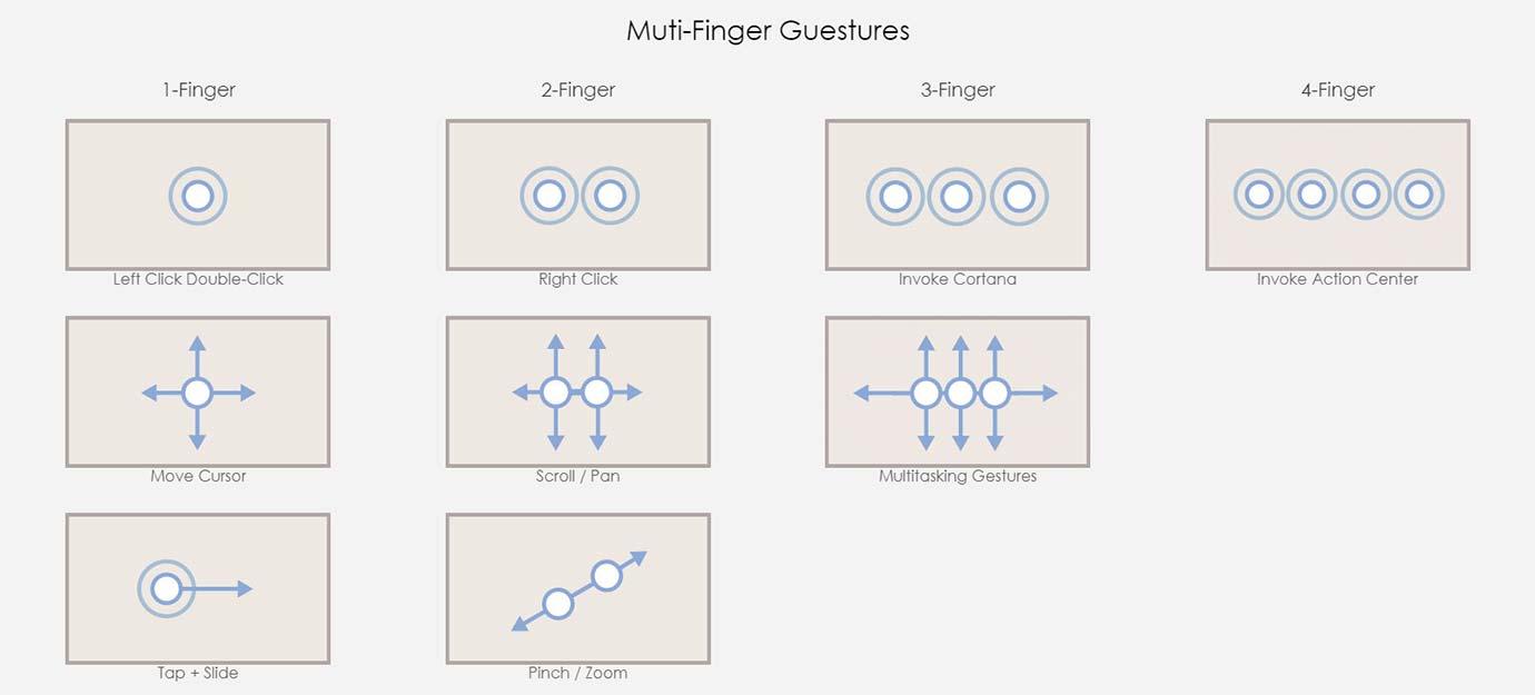 Muti-Finger Guestures