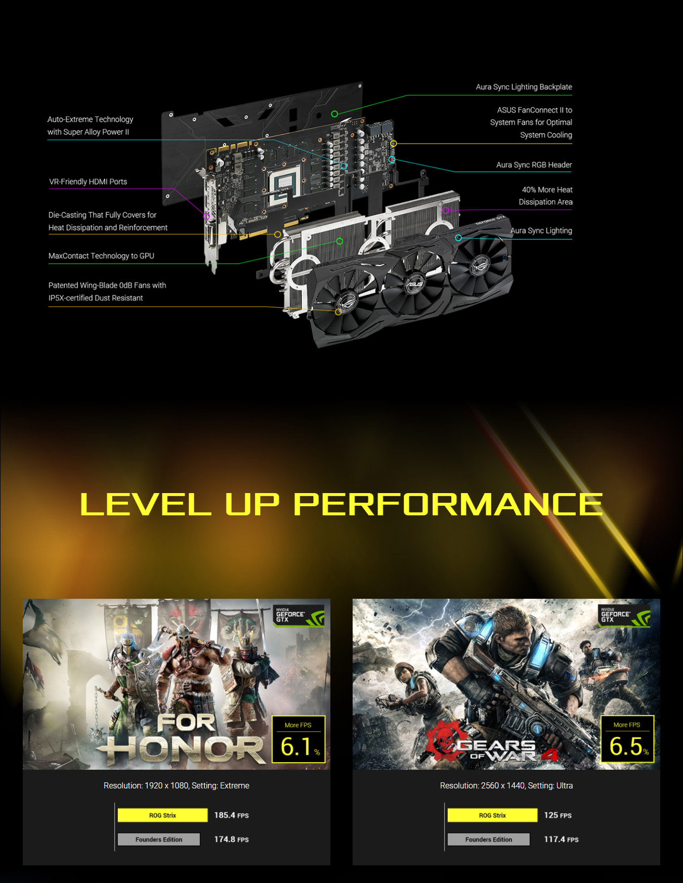 Asus ROG Strix GTX 1080ti Features