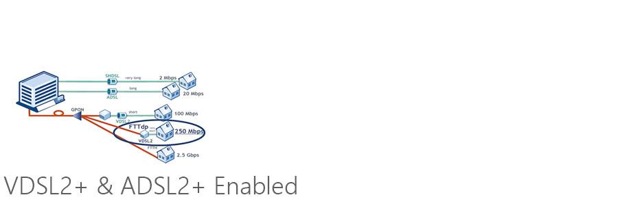 VDSL2+ & ADSL2+ Enabled