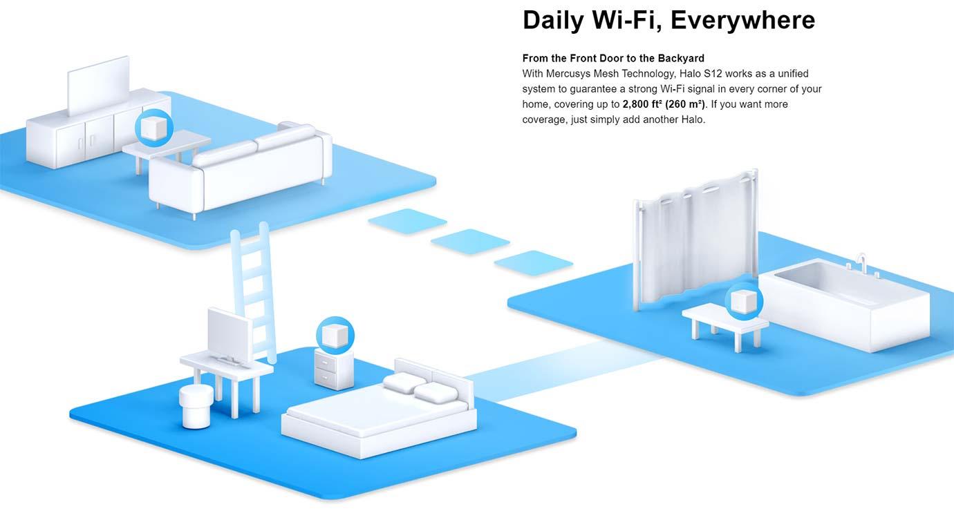 Daily Wi-Fi, Everywhere