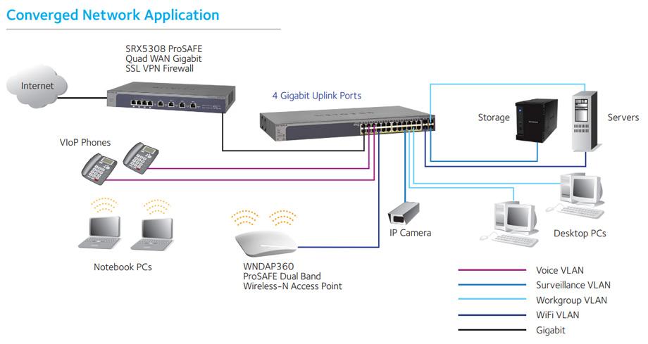 gs752tp application