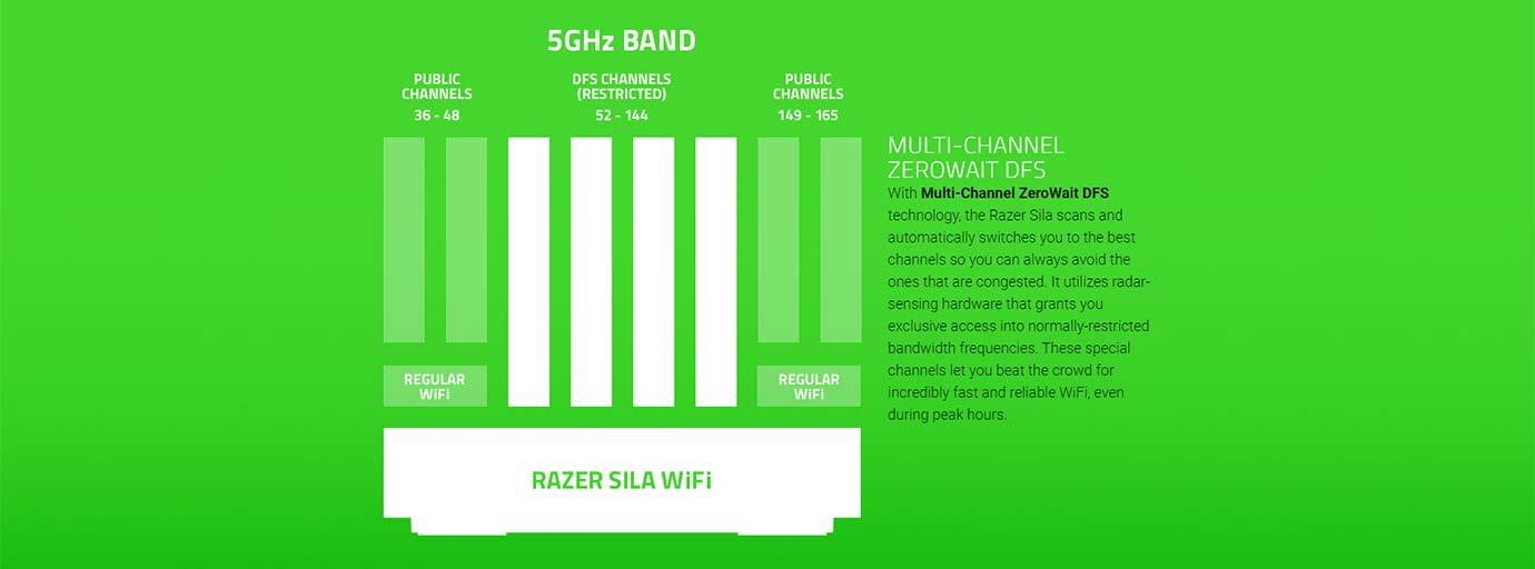 Razer Sila - Multichannel Zero Wait Technology