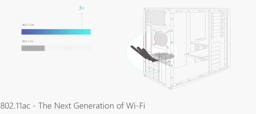 802.11ac - The Next Generation of Wi-Fi