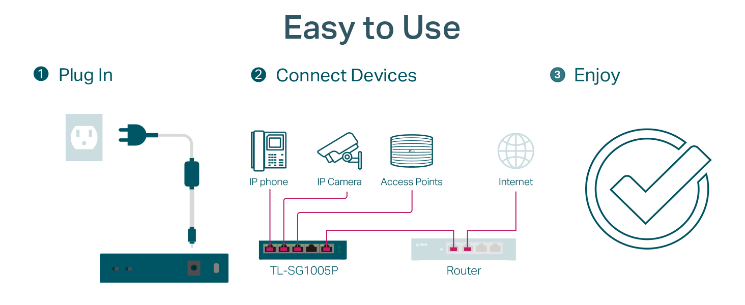 TP-Link TL-SG1005P Desktop Switch Easy to Use