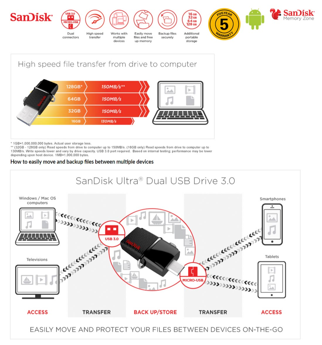Buy Sandisk Ultra 128gb Dual Usb Drive 30 Otg 619659141417 Ebay 16gb Getting More From Your Device