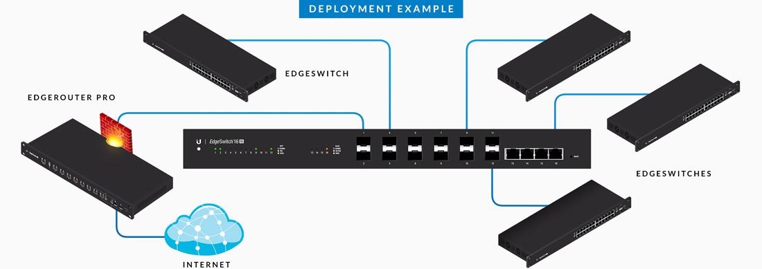 Ubiquiti EdgeSwitch ES-16-XG 16-Port Switch 10G Powerful Switching Performance
