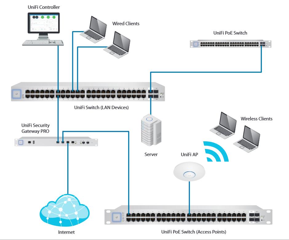 Ubiquiti UniFi US-24-500W 24-port Switch Advanced Port