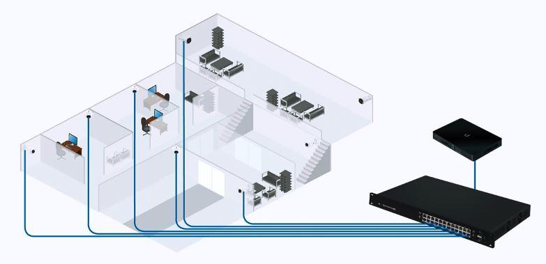 Ubiquiti UniFi NVR NHU-UVC-NVR-2TB Plug and Play