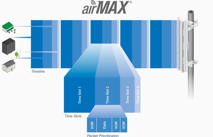 Ubiquiti locoM5 airMax CPE Advanced